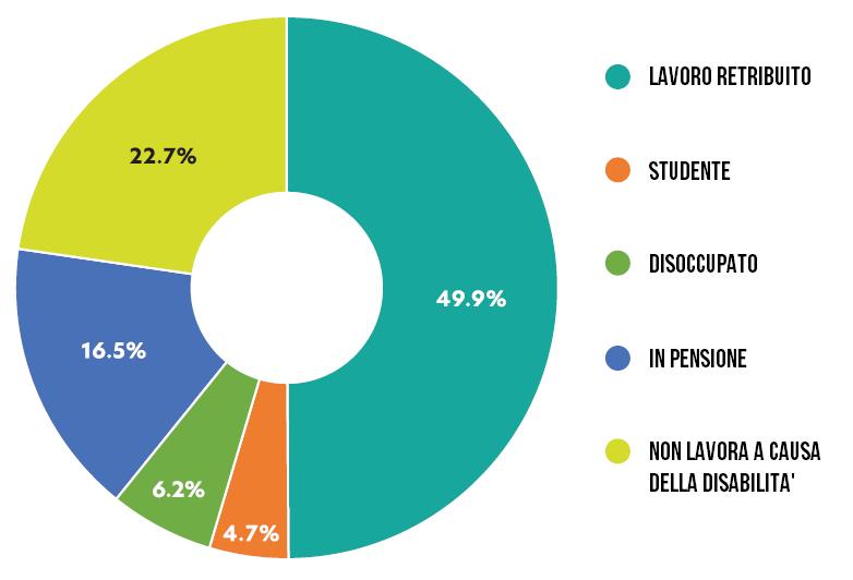 CMT e Lavoro: risultati studio app CMT&Me