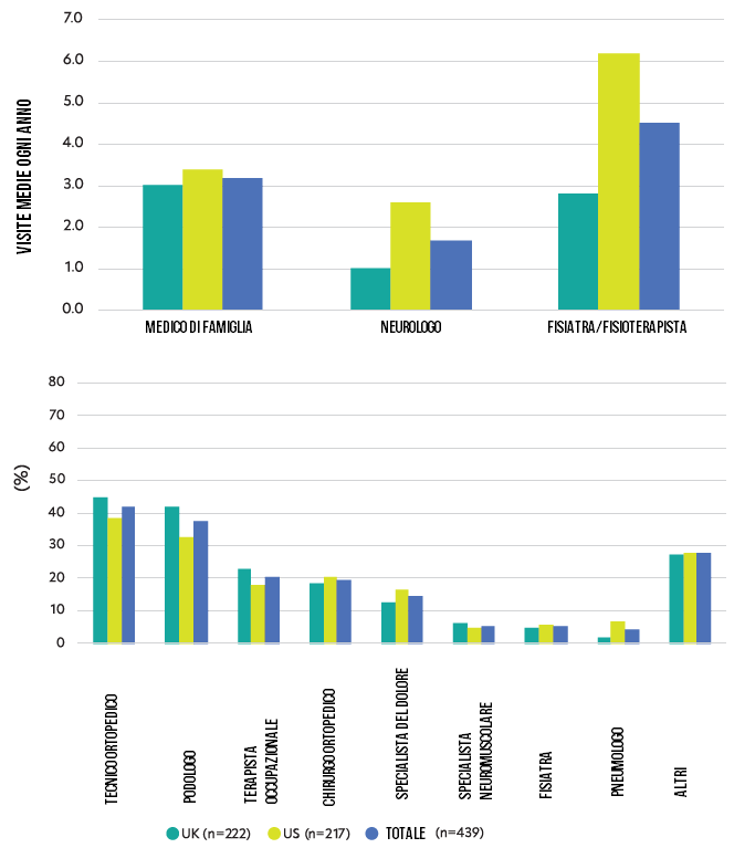 Medici e CMT: risultati studio app CMT&Me