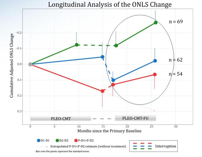 Trattamento CMT1A con PXT3003 di Pharnext: risultati preliminari PLEO-CMT-FU