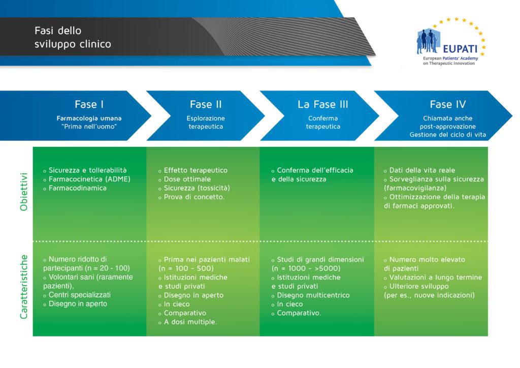 Le 4 fasi degli studi clinici per lo sviluppo di un farmaco